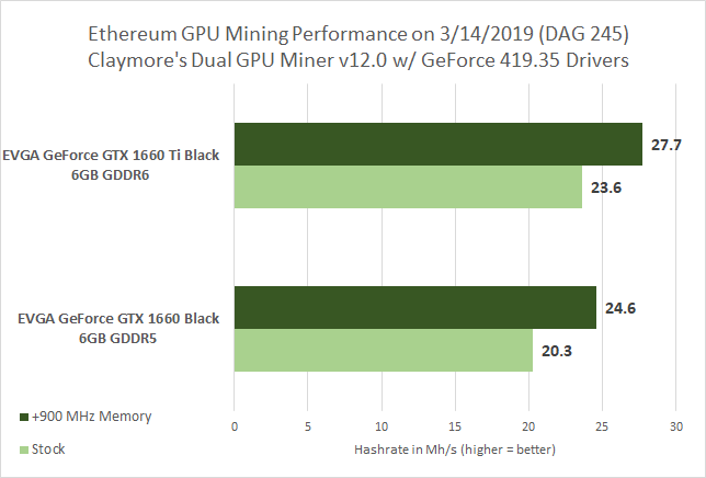 gtx1660_hashrate_ethereum