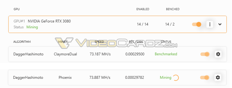 Nvidia Geforce Rtx 3080 The First Test In Mining On The Daggerhashimoto Ethash Algorithm Most profitable coins for geforce rtx 3070. nvidia geforce rtx 3080 the first