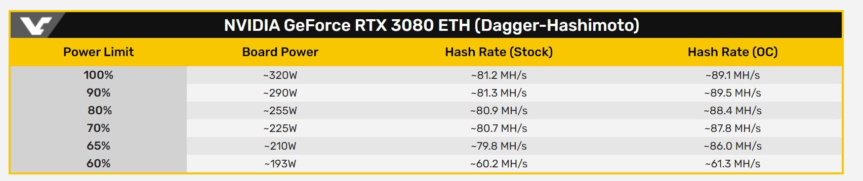 Nvidia Geforce Rtx 3080 The First Test In Mining On The Daggerhashimoto Ethash Algorithm Nvidia geforce rtx 3080 ampere gaming graphics card render. nvidia geforce rtx 3080 the first