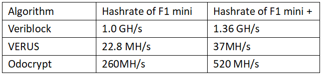 blackminer_f1mini_hashrate