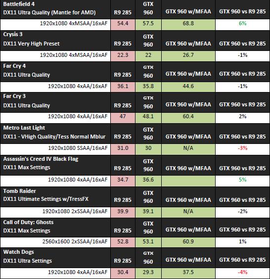 Таблица видеокарт radeon для майнинга продажа биткоина на бирже