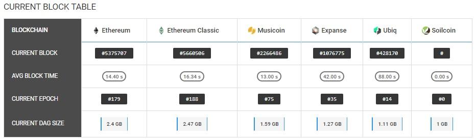 Майнинг Ethereum на GTX1060 3Gb в 2018 году жив или уже умер?