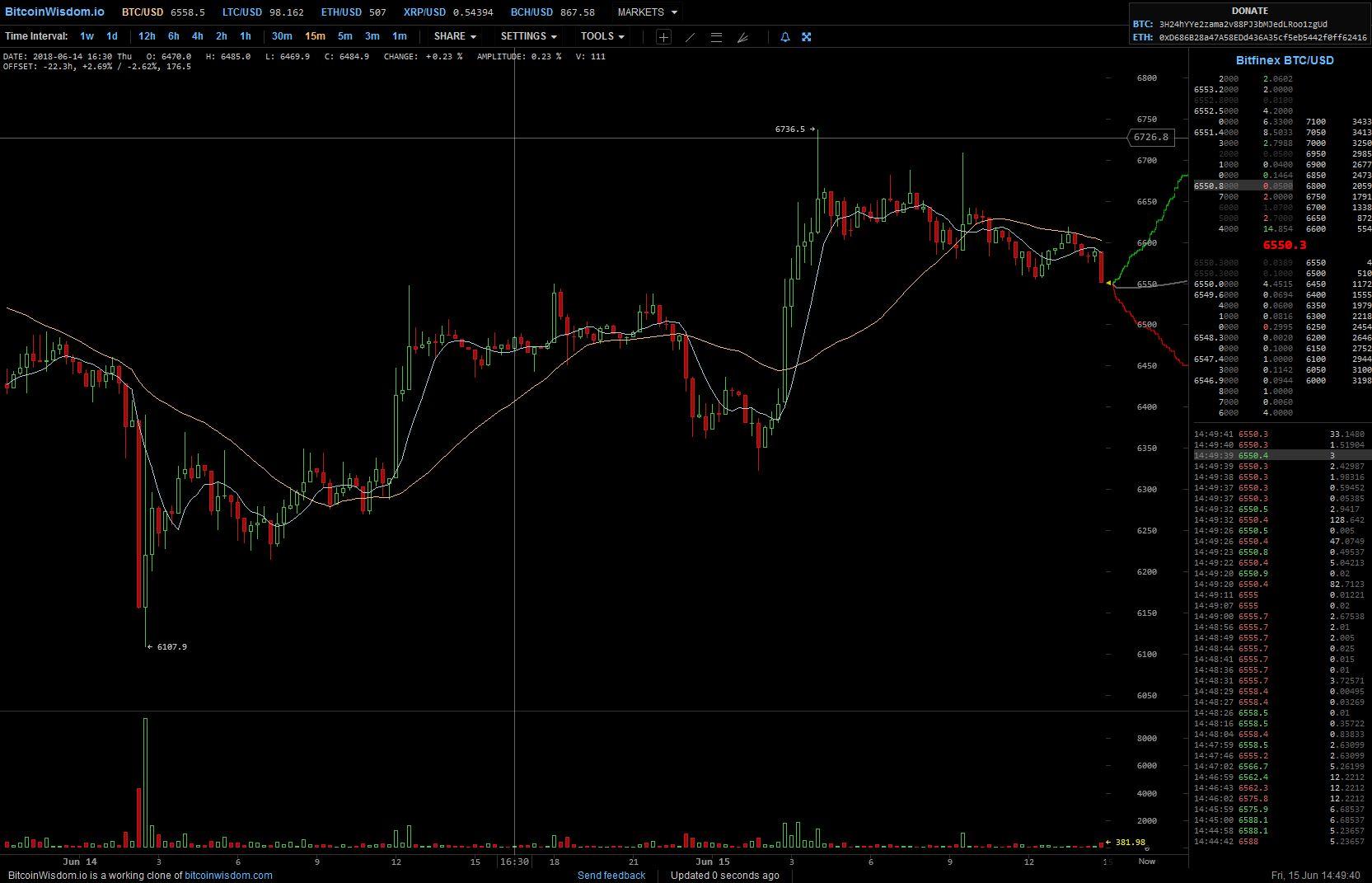 bitcoinwisdom bitfinex der beste weg, um mit bitcoin geld zu verdienen